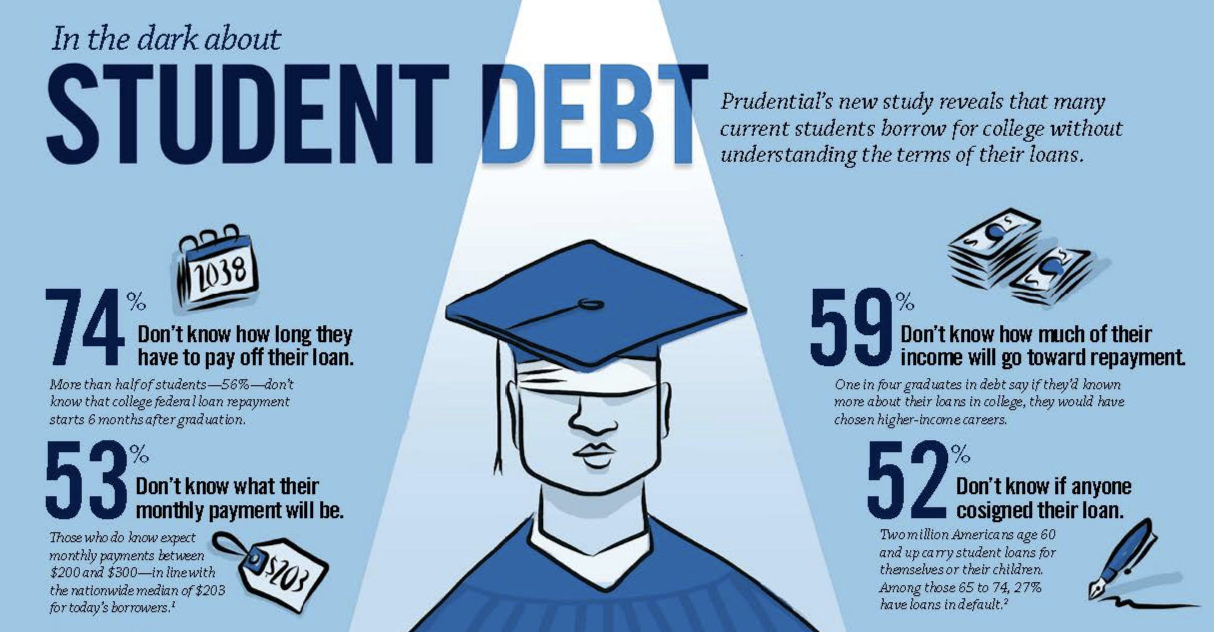 Student Loans: You Can Learn More, Start Here