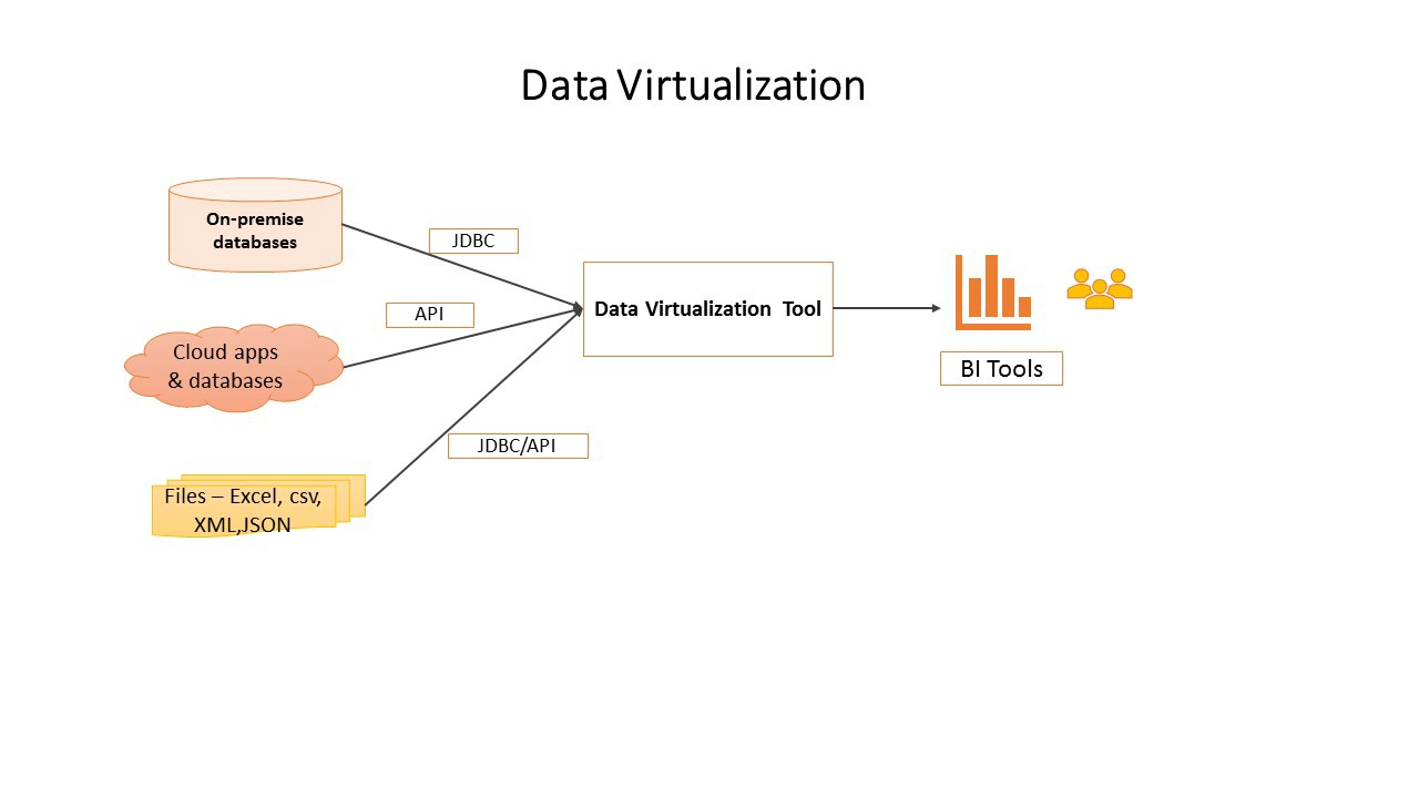 What are the Virtualization for Fast-Growing IT Requirements